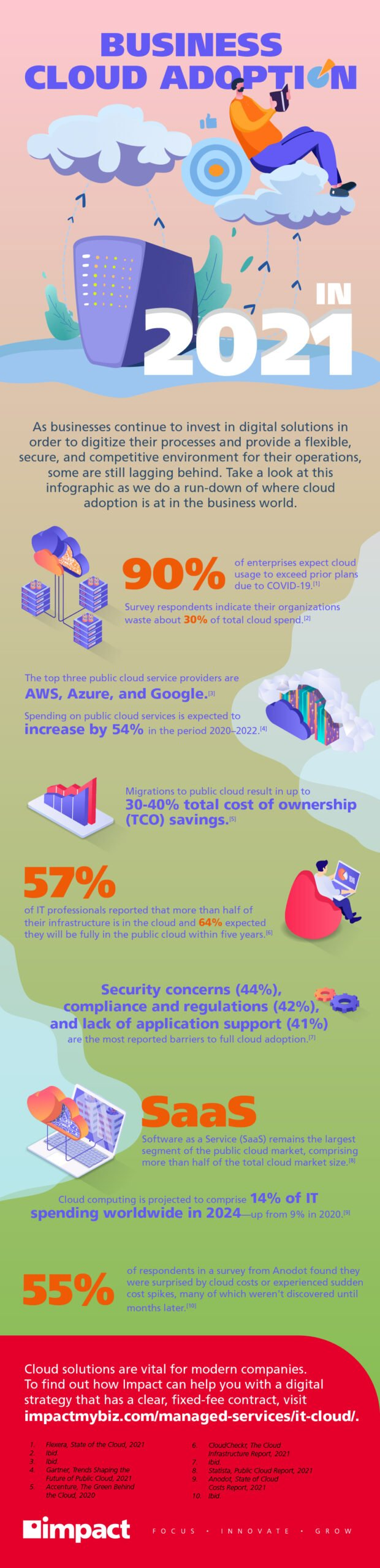 Small Business Cloud Adoption In 2021
